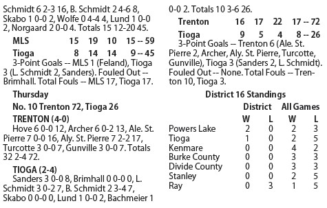 Pirate Girls Fall Twice To Undefeated Teams The Journal Tioga